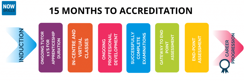 15 months to accreditation for IT apprentices