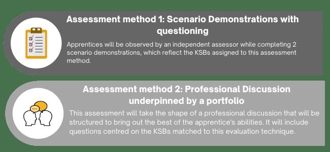 Data Technician assessment methods