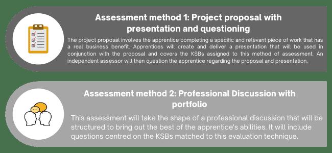 BA assessment methods