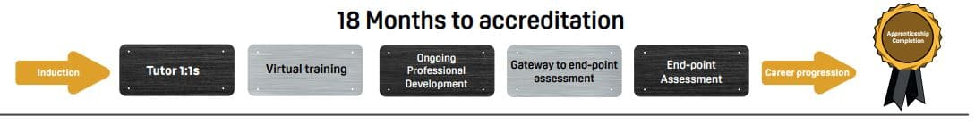 18 months to accreditation