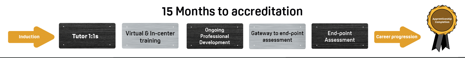15 months to accreditation
